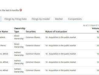 CEO en CFO ImmunoVaccine (IMV) kopen aandelen bij!